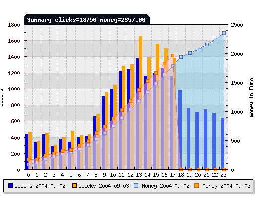 Image of Stats Program for PeakClick